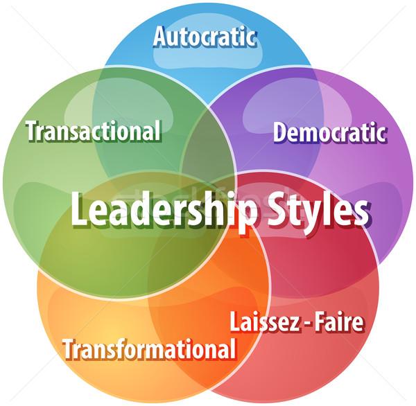 essay on transformational leadership strategy