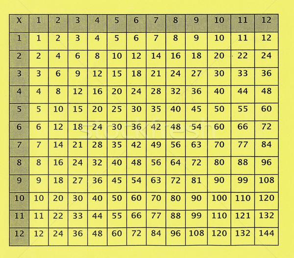 Multiplication Table Printable Old multiplication table